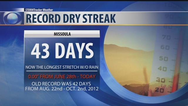 Missoula has reached another unwelcome weather record on the heels of setting the record for driest July on record.