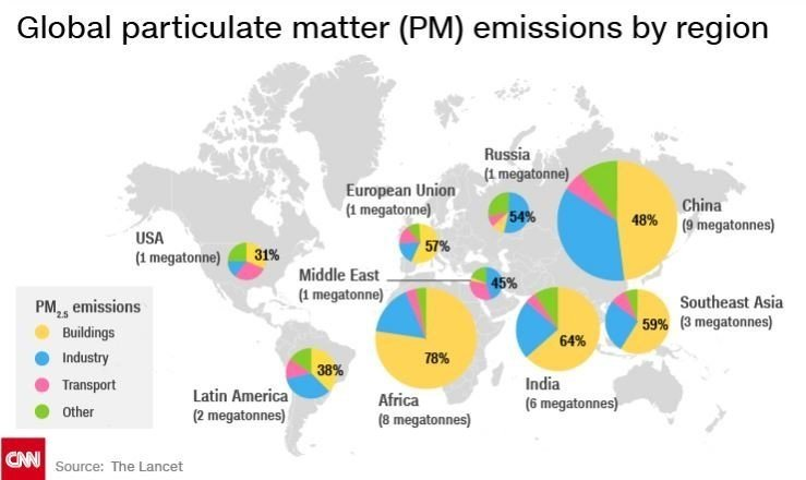 Global particulate matter (PM) emissions by region. (Source: The Lancet/CNN)