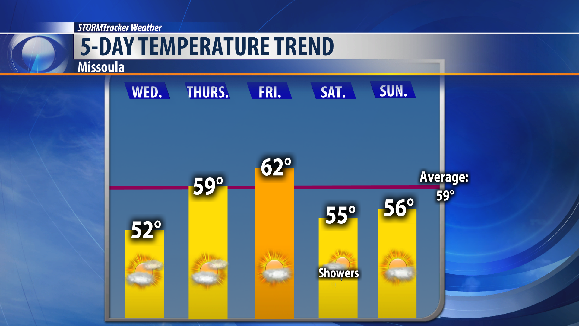 Temperatures drop Thursday as the wind stays strong