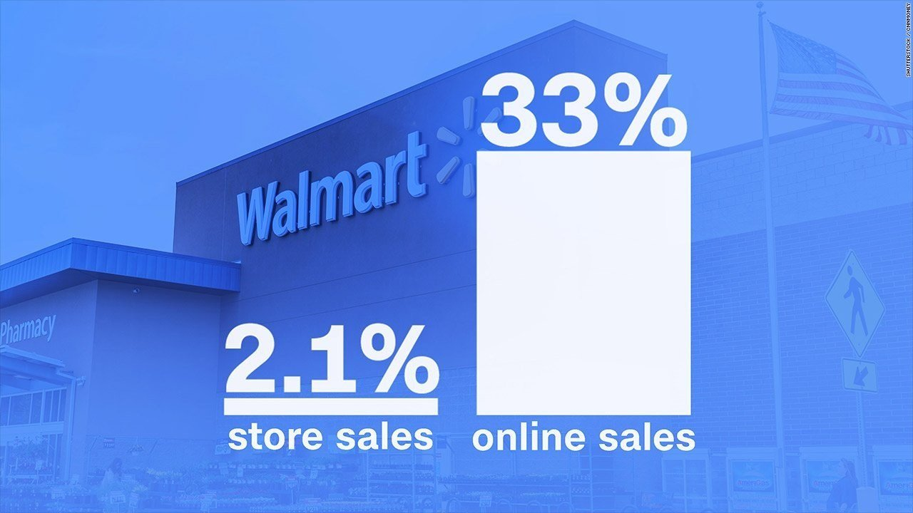 Walmart's online sales are growing and Americans are still flooding into its stores. (Source: Shutterstock/CNN Money)